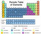 Do you pull your pants up so far that you have to open your little zipper just to explain the history of the table of elements?