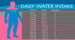Do you consume the recommended amount of water (using the chart below and not considering water drunk during exercise)?