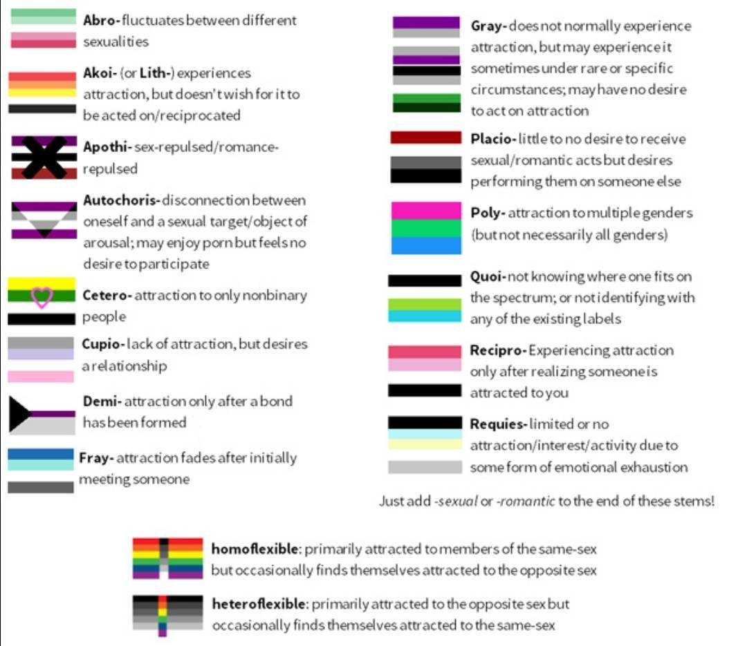Spectrum test asexual sexuality Which Kind