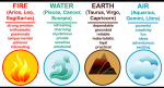 What is your zodiac sign's element?